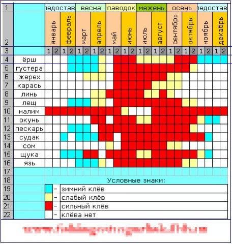 лунный календарь для ловли рыбы на 2016 год